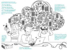 les bons gestes pour polluer moins avec Internet