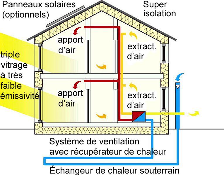 maison autonome maison passive