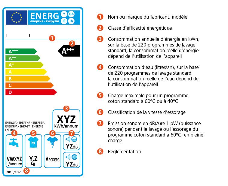 etiquette energie améliorer son empreinte carbone