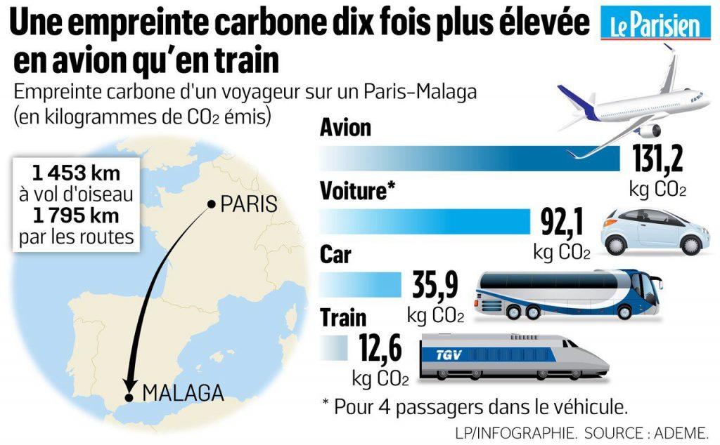réduire sa facture carbone en avion