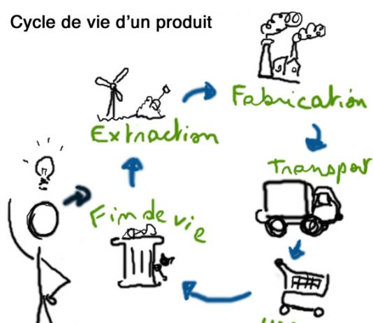 économie circulaire cycle de vie