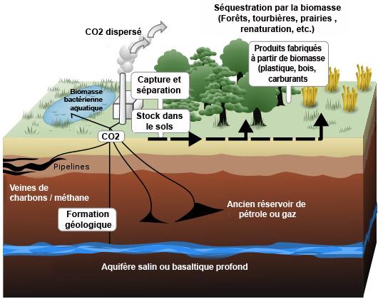 exemple de récupération et stockage de CO2