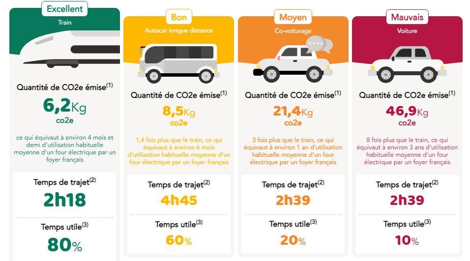 comparateur mobilité trajet Brest Rennes